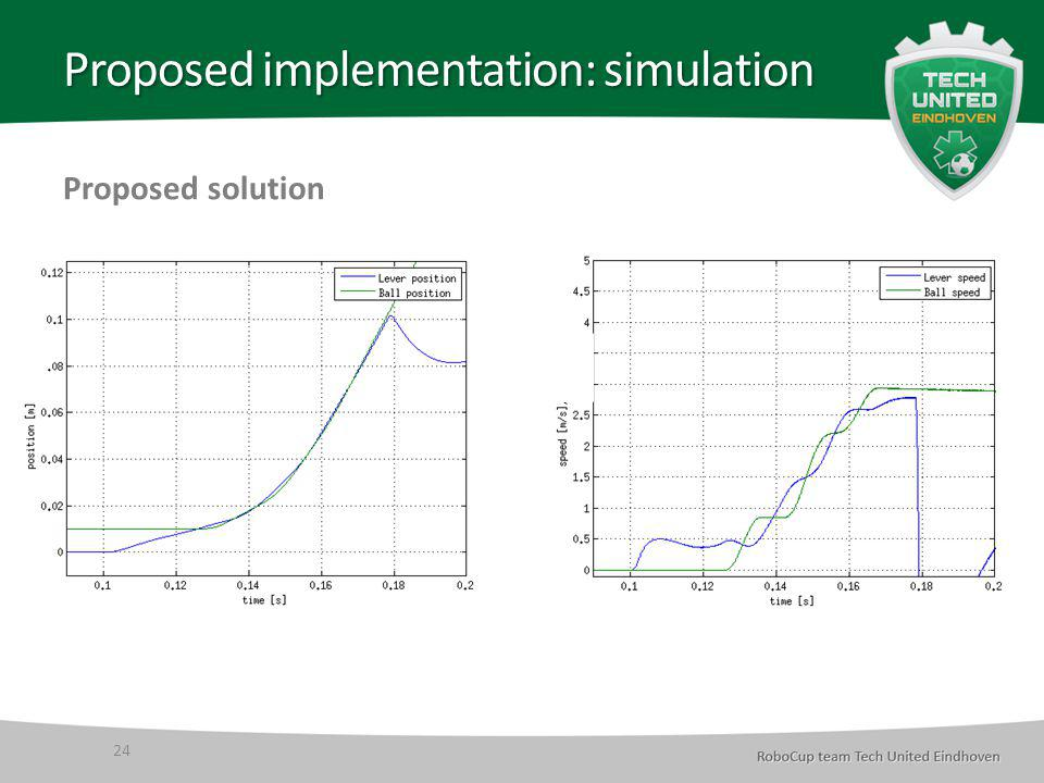 Proposed implementation: simulation 24 Proposed solution