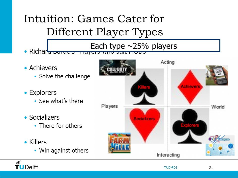 21 TUD-PDS Intuition: Games Cater for Different Player Types Richard Bartles Players who suit MUDs Achievers Solve the challenge Explorers See whats there Socializers There for others Killers Win against others Each type ~25% players