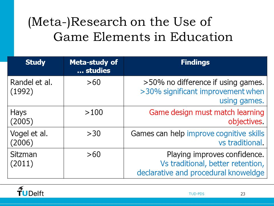 23 TUD-PDS (Meta-)Research on the Use of Game Elements in Education StudyMeta-study of … studies Findings Randel et al. (1992) >60>50% no difference i