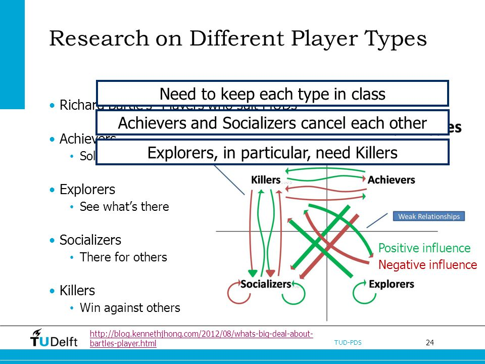24 TUD-PDS Research on Different Player Types Richard Bartles Players who suit MUDs Achievers Solve the challenge Explorers See whats there Socializer
