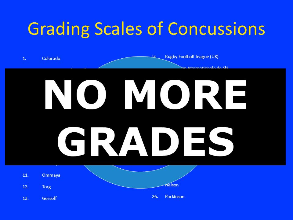 Grading Scales of Concussions 1. 1.Colorado 2. 2.American Academy of Neurology 3.