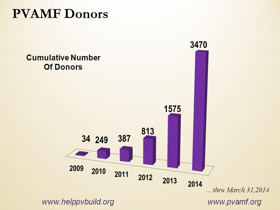 PVAMF Donors Cumulative Number Of Donors www.helppvbuild.org www.pvamf.org... thru March 31,2014