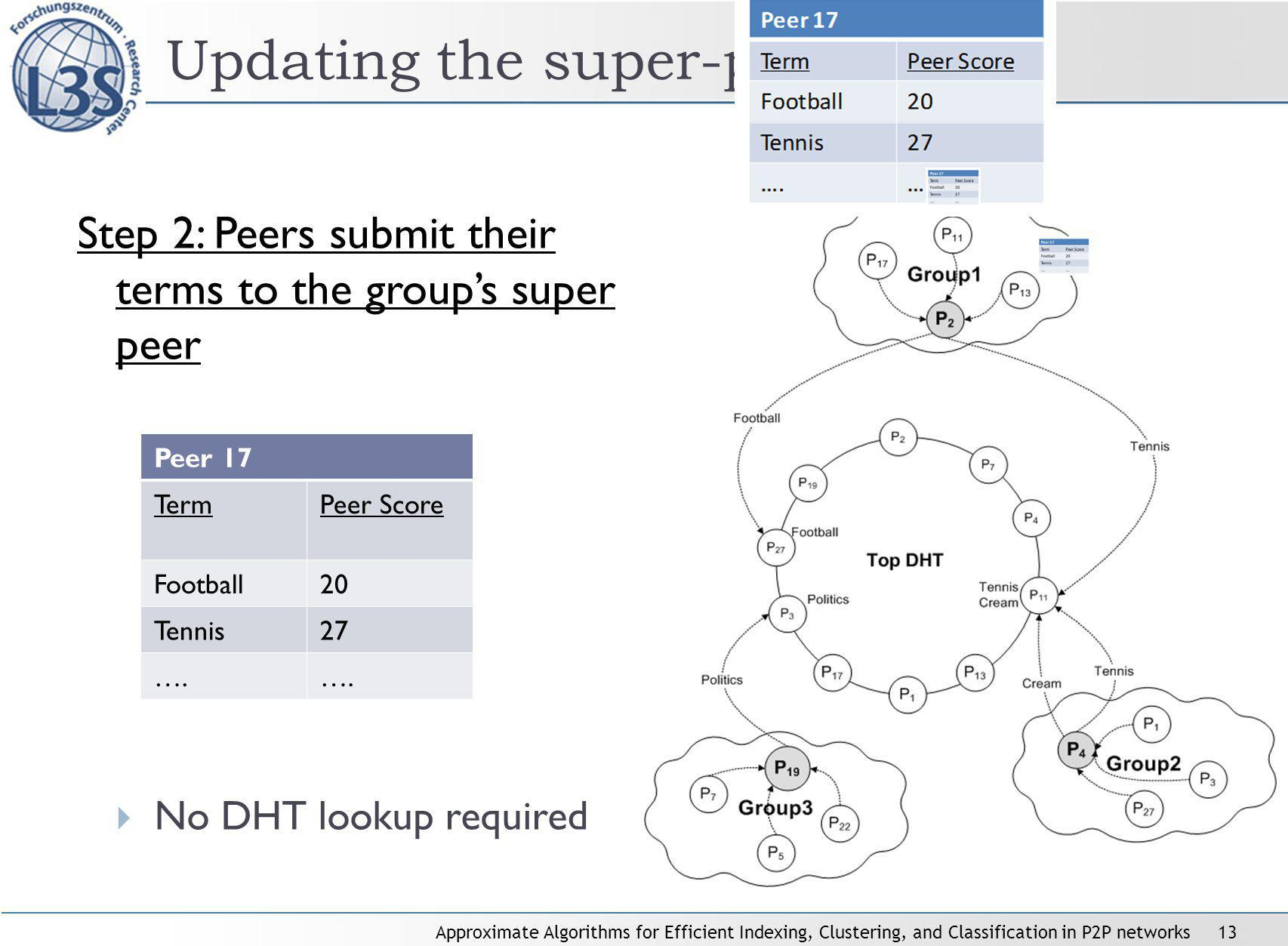 Approximate Algorithms for Efficient Indexing, Clustering, and Classification in P2P networks13 Updating the super-peers Step 2: Peers submit their te