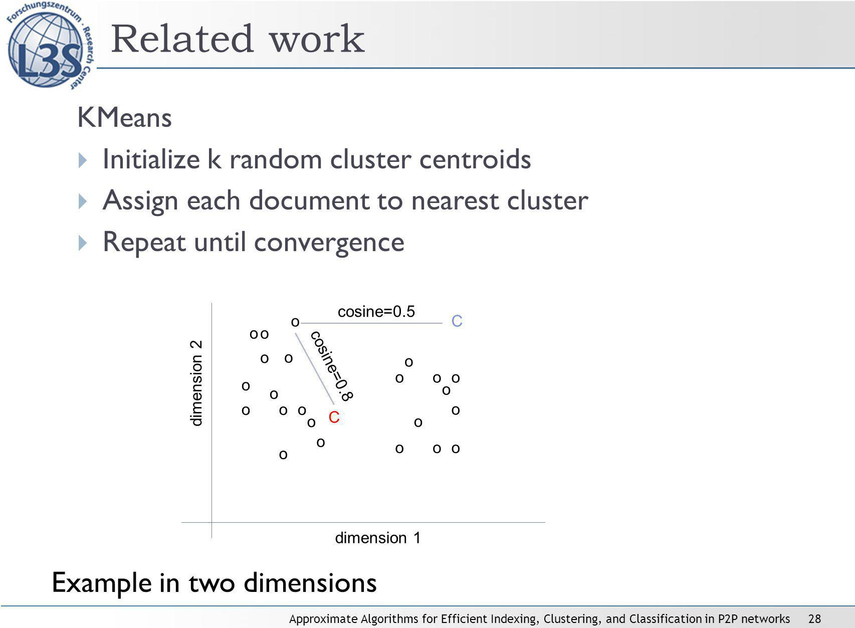 Approximate Algorithms for Efficient Indexing, Clustering, and Classification in P2P networks28 Related work KMeans Initialize k random cluster centro