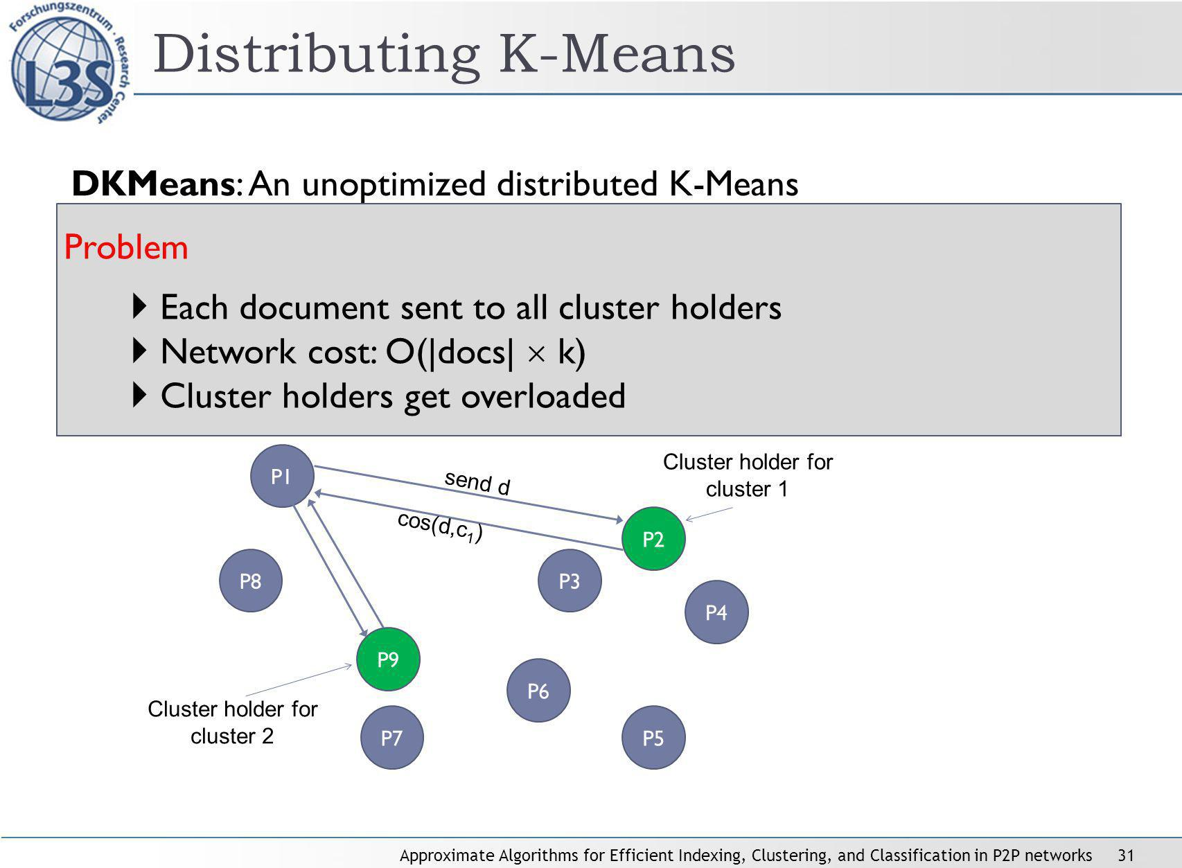 Approximate Algorithms for Efficient Indexing, Clustering, and Classification in P2P networks31 Distributing K-Means DKMeans: An unoptimized distributed K-Means Assign maintenance of each cluster to one peer: Cluster holders Peer P1 wants to cluster its document d Send d to all cluster holders Cluster holders compute cosine(d,c) P1 assigns d to cluster with max.