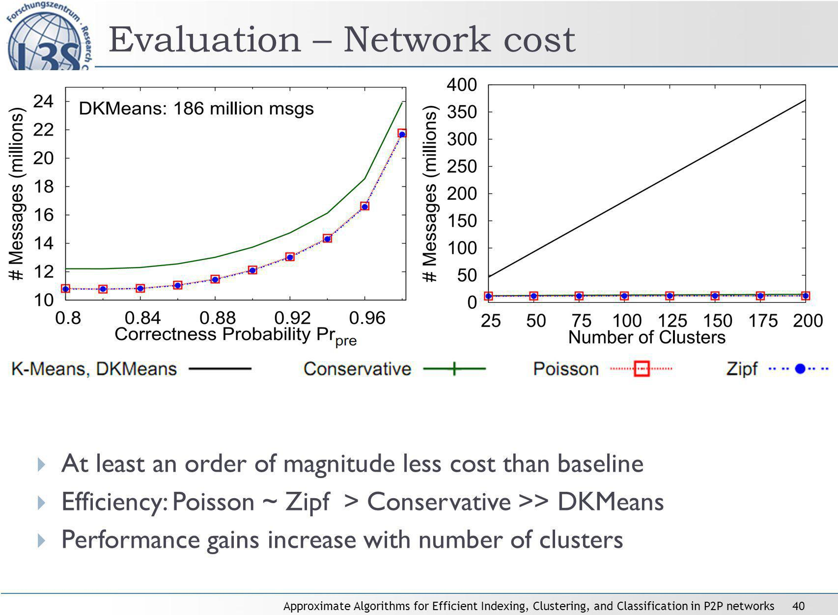 Approximate Algorithms for Efficient Indexing, Clustering, and Classification in P2P networks40 Evaluation – Network cost At least an order of magnitude less cost than baseline Efficiency: Poisson ~ Zipf > Conservative >> DKMeans Performance gains increase with number of clusters