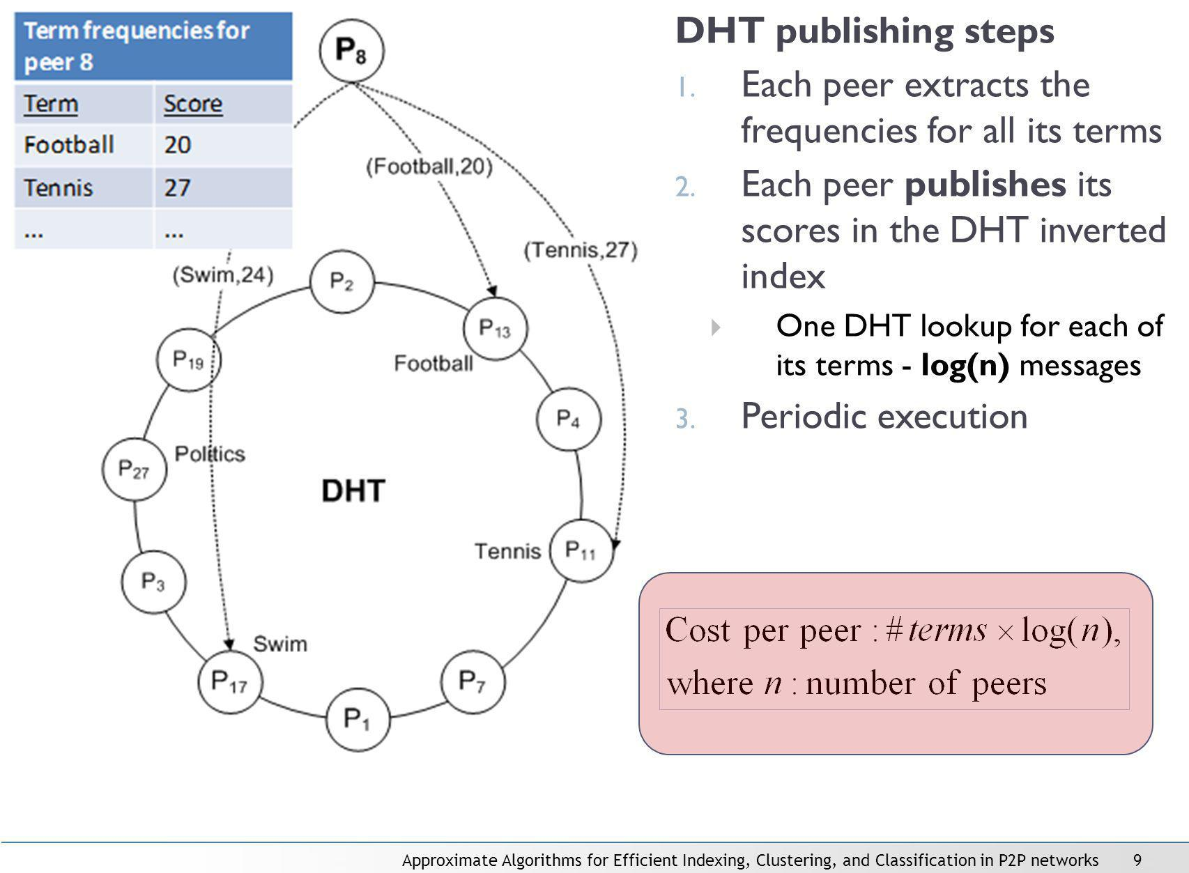 Approximate Algorithms for Efficient Indexing, Clustering, and Classification in P2P networks9 DHT publishing steps 1.