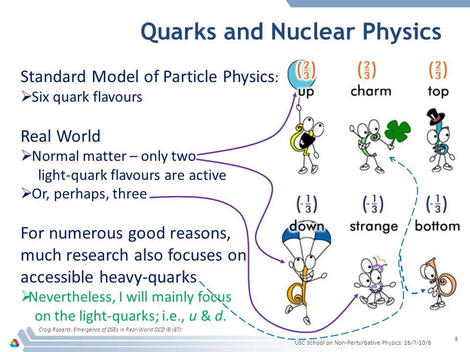Quarks and Nuclear Physics Craig Roberts: Emergence of DSEs in Real-World QCD IB (87) 8 Standard Model of Particle Physics : Six quark flavours Real W