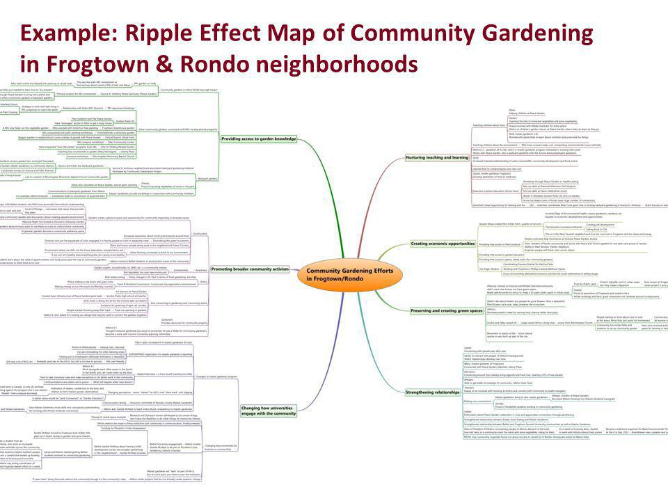Example: Ripple Effect Map of Community Gardening in Frogtown & Rondo neighborhoods