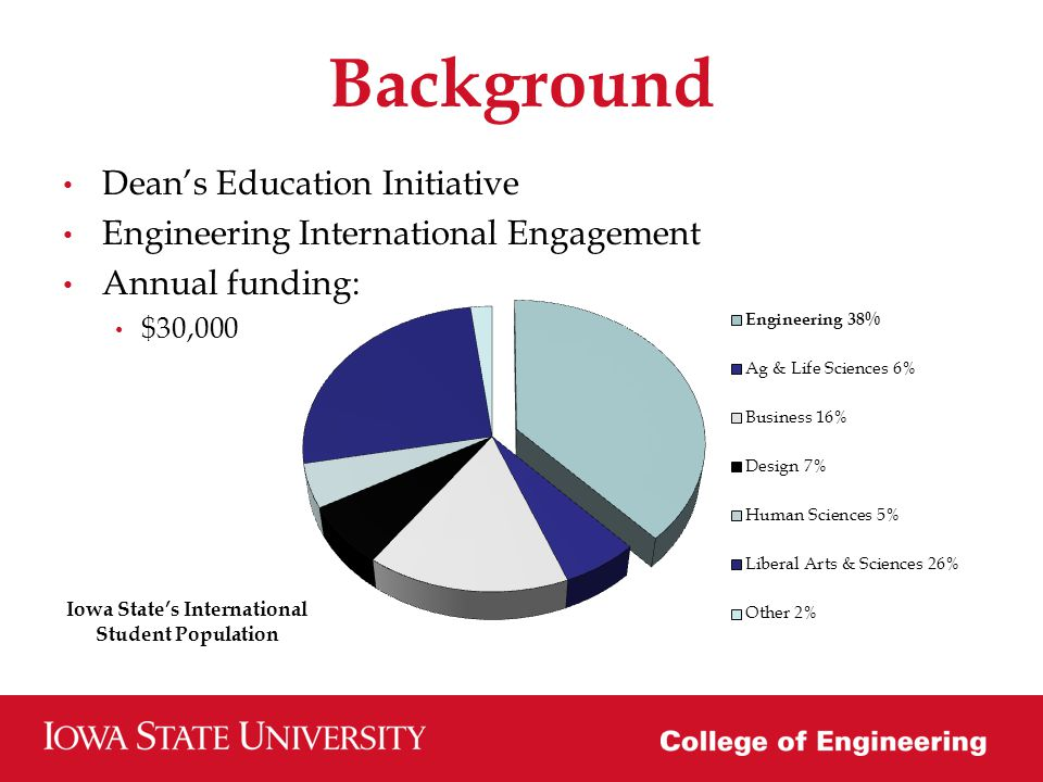 Background Deans Education Initiative Engineering International Engagement Annual funding: $30,000 Iowa States International Student Population