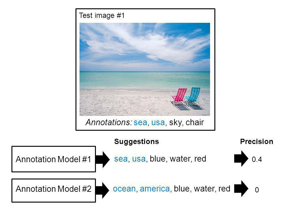Annotations: sea, usa, sky, chair Annotation Model #1 Annotation Model #2 sea, usa, blue, water, red Test image #1 ocean, america, blue, water, red Precision 0.4 0 Suggestions