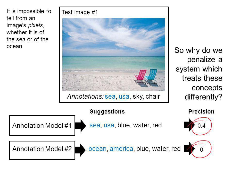 Annotations: sea, usa, sky, chair Annotation Model #1 Annotation Model #2 sea, usa, blue, water, red Test image #1 ocean, america, blue, water, red Precision 0.4 0 Suggestions So why do we penalize a system which treats these concepts differently.