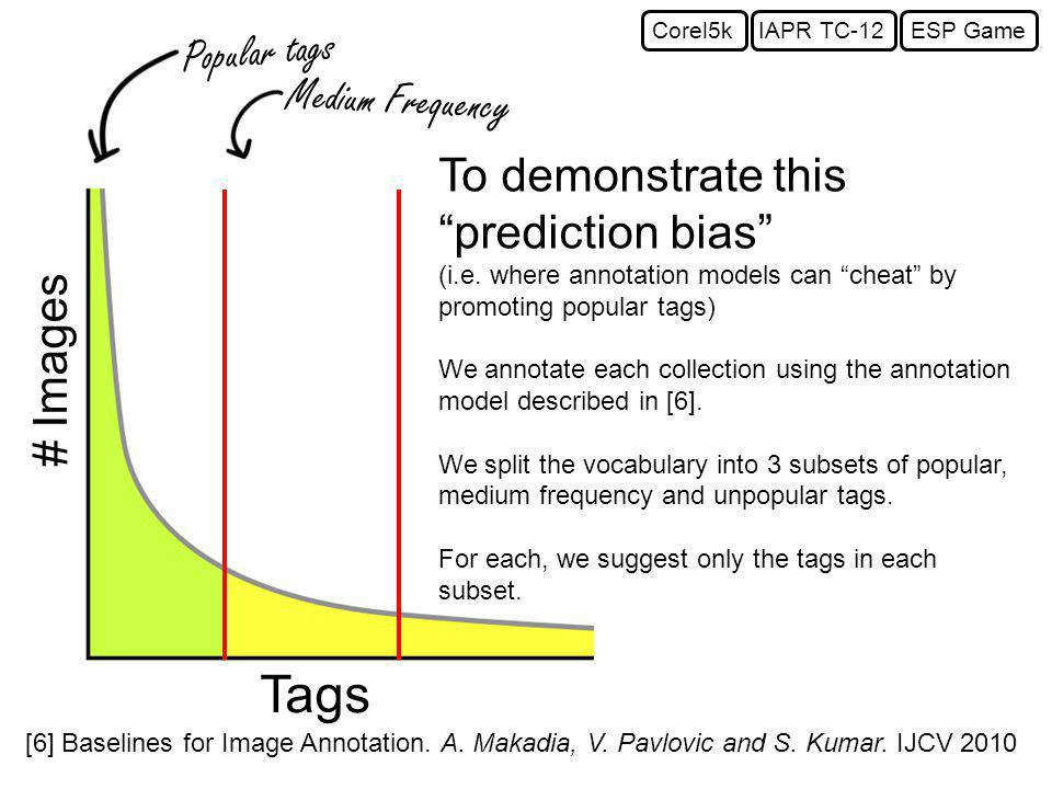 Popular tags Medium Frequency Tags # Images To demonstrate this prediction bias (i.e.