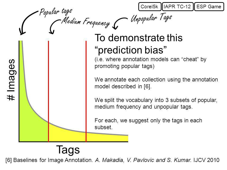 Popular tags Medium Frequency Unpopular Tags Tags # Images To demonstrate this prediction bias (i.e.