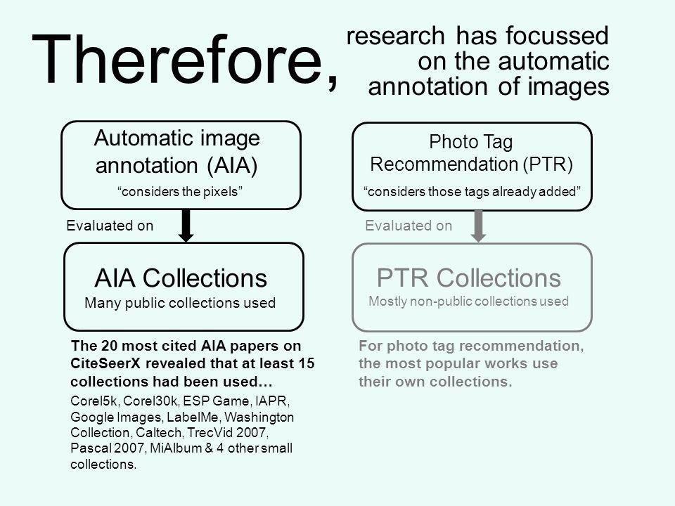 Therefore, research has focussed on the automatic annotation of images Automatic image annotation (AIA) Photo Tag Recommendation (PTR) AIA Collections Many public collections used PTR Collections Mostly non-public collections used Evaluated on Corel5k, Corel30k, ESP Game, IAPR, Google Images, LabelMe, Washington Collection, Caltech, TrecVid 2007, Pascal 2007, MiAlbum & 4 other small collections.