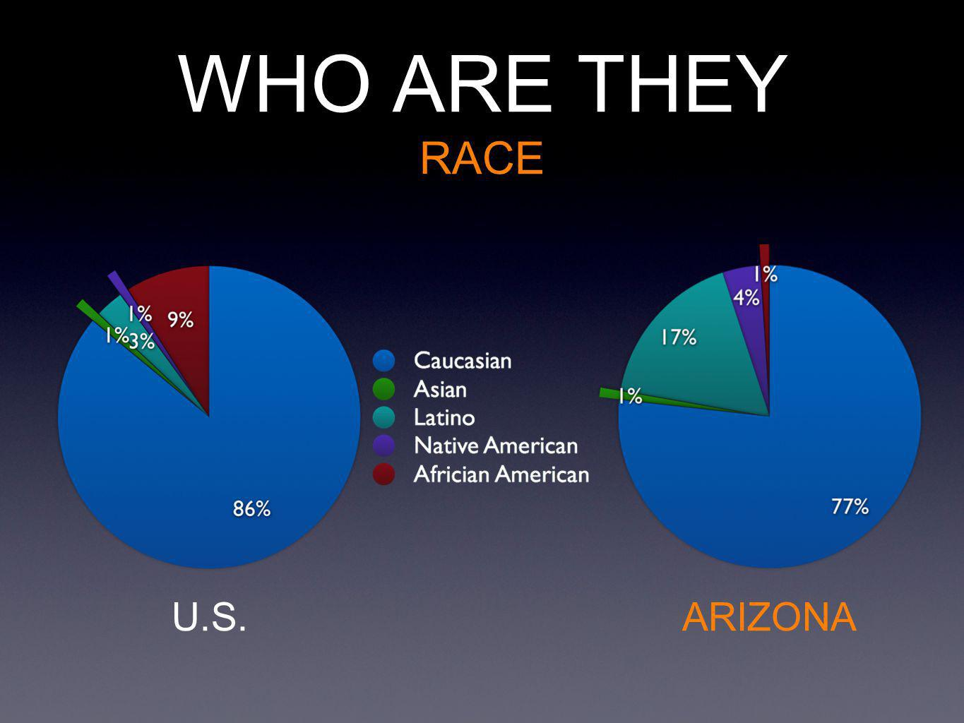 WHO ARE THEY RACE ARIZONAU.S.