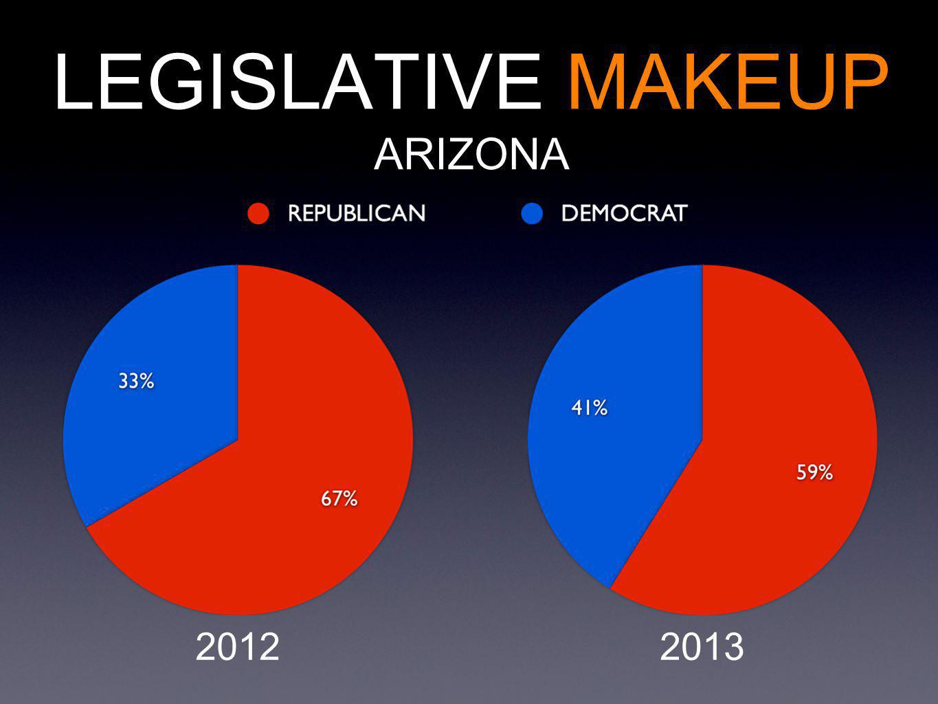 LEGISLATIVE MAKEUP ARIZONA 20122013