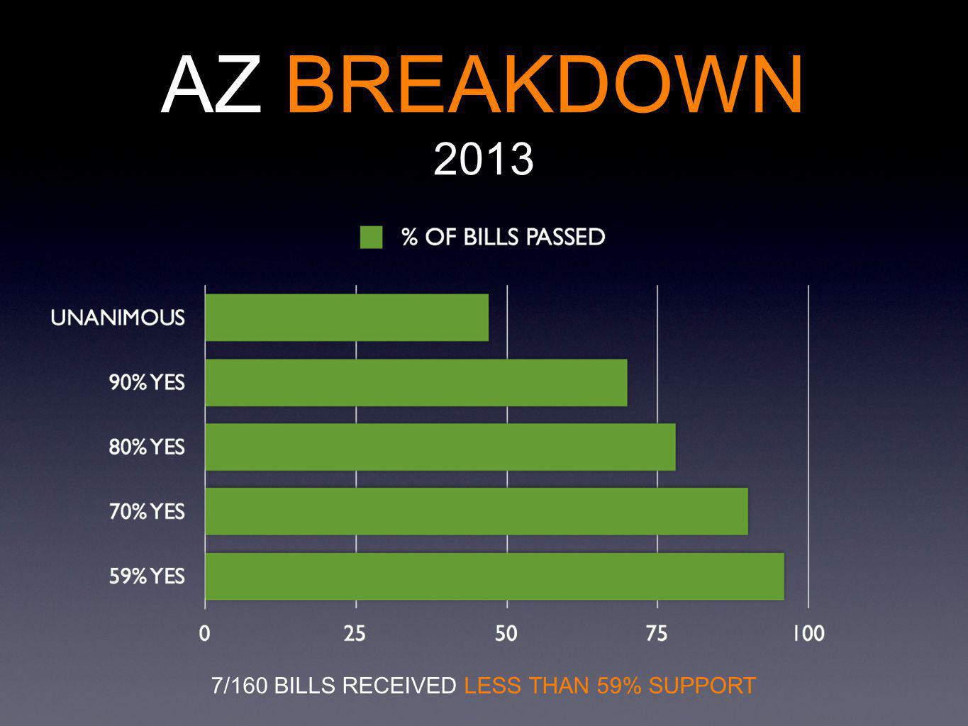 AZ BREAKDOWN 2013 7/160 BILLS RECEIVED LESS THAN 59% SUPPORT