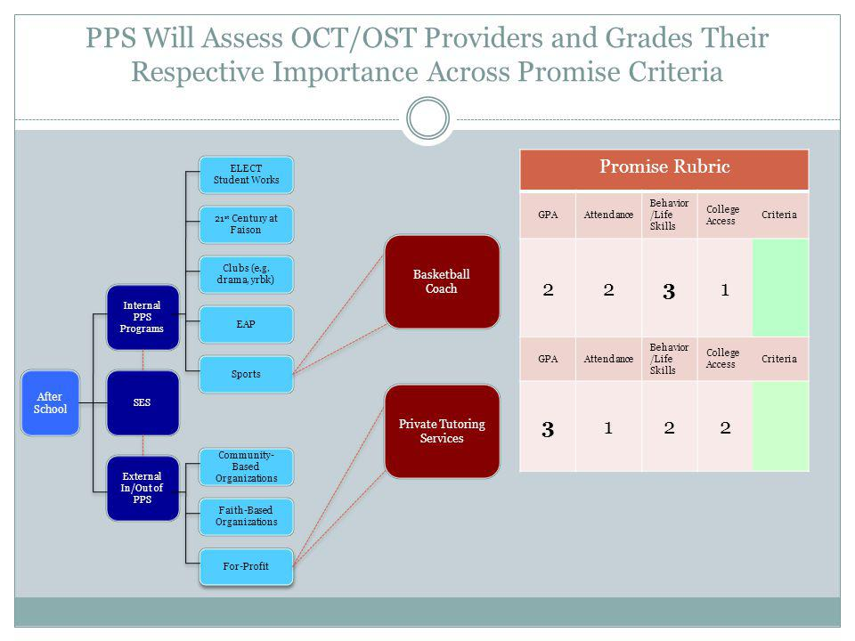 PPS Will Assess OCT/OST Providers and Grades Their Respective Importance Across Promise Criteria After School Internal PPS Programs External In/Out of