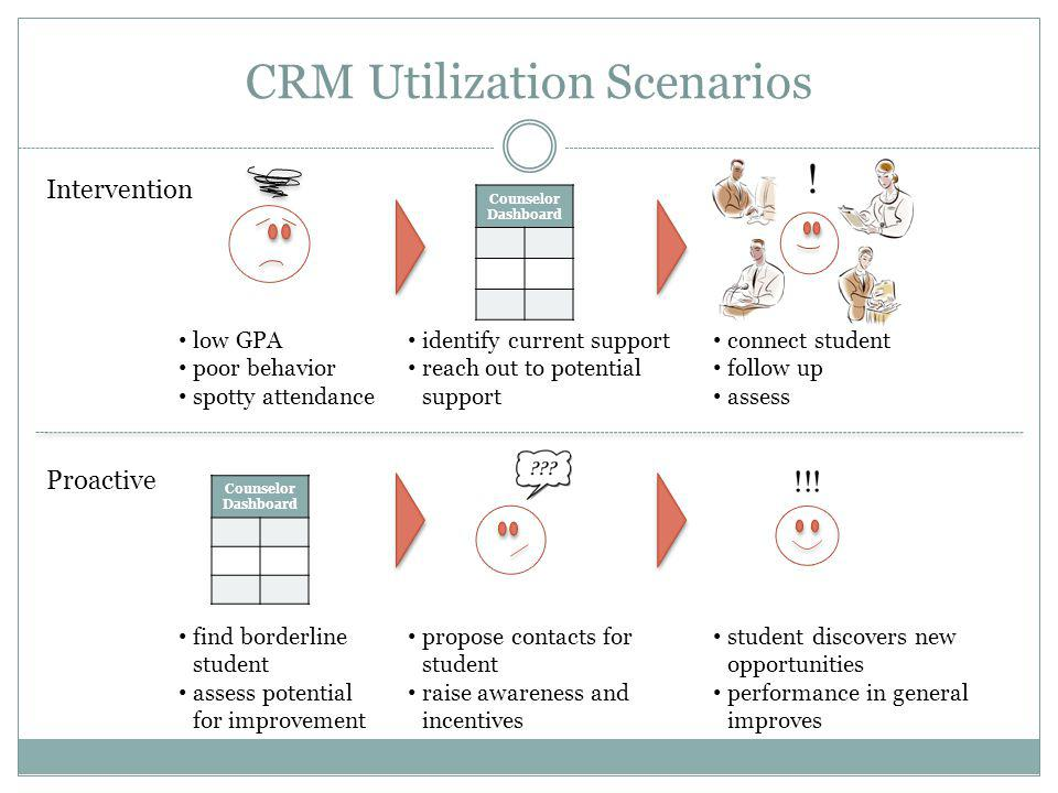 CRM Utilization Scenarios Counselor Dashboard Intervention Proactive Counselor Dashboard low GPA poor behavior spotty attendance identify current supp