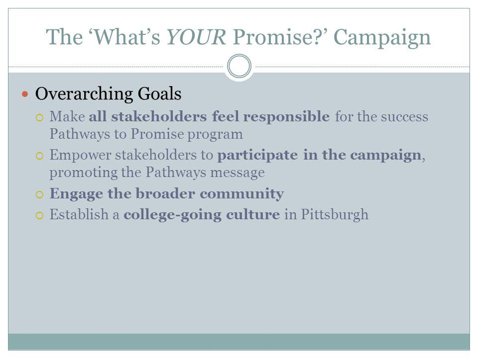 The Whats YOUR Promise? Campaign Overarching Goals Make all stakeholders feel responsible for the success Pathways to Promise program Empower stakehol