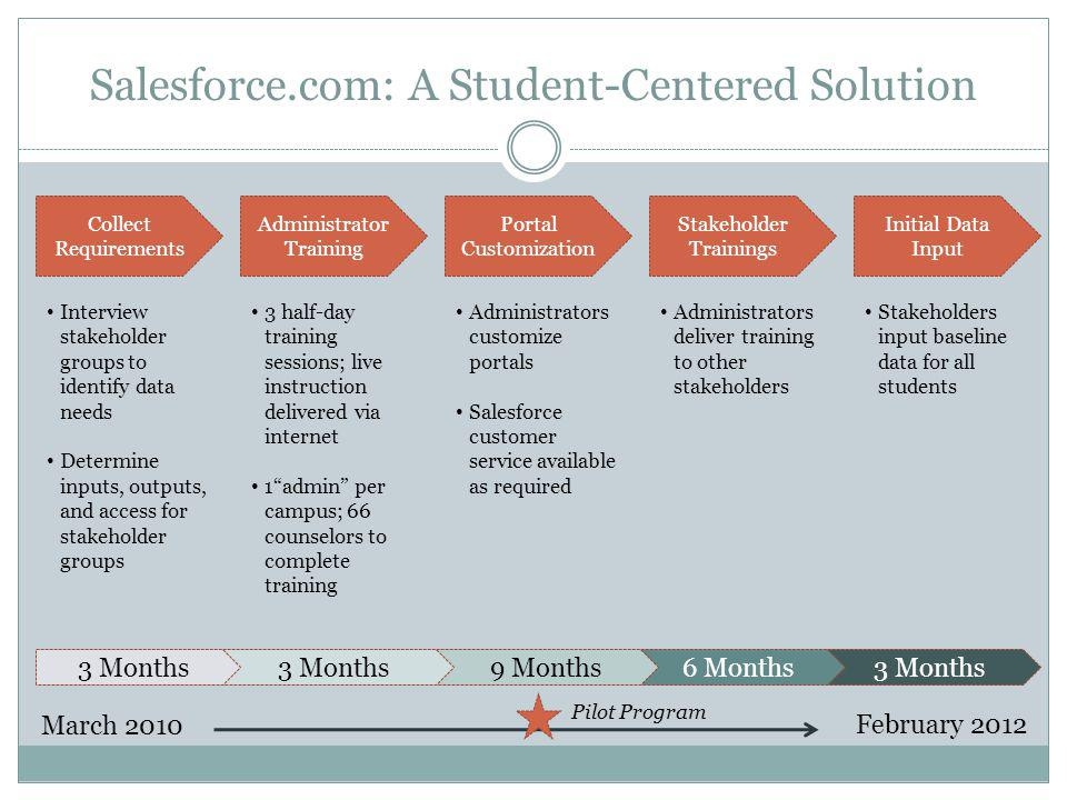 3 Months6 Months Salesforce.com: A Student-Centered Solution Collect Requirements Initial Data Input Stakeholder Trainings Portal Customization Admini
