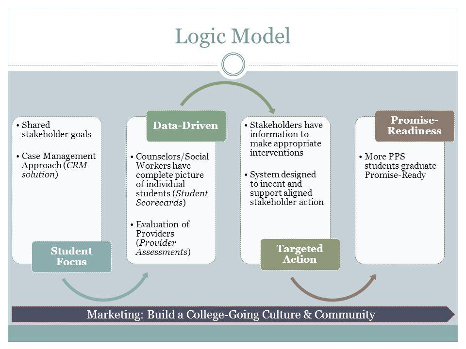 Logic Model Shared stakeholder goals Case Management Approach (CRM solution) Student Focus Counselors/Social Workers have complete picture of individu