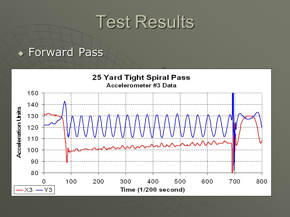 Test Results Forward Pass Forward Pass