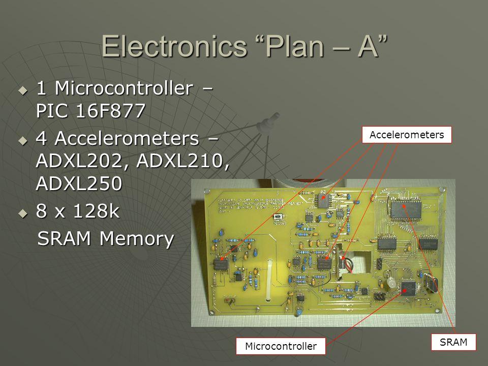 Electronics Plan – A 1 Microcontroller – PIC 16F877 1 Microcontroller – PIC 16F877 4 Accelerometers – ADXL202, ADXL210, ADXL250 4 Accelerometers – ADXL202, ADXL210, ADXL250 8 x 128k 8 x 128k SRAM Memory SRAM Memory Microcontroller Accelerometers SRAM