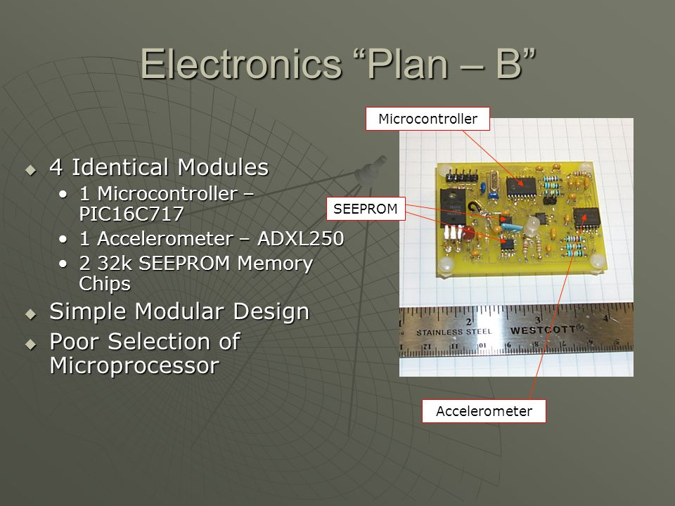 Final Electronics Layout 2 Identical Modules 2 Identical Modules 1 Microcontroller - PIC16F876 1 Microcontroller - PIC16F876 2 Accelerometers – ADXL250 2 Accelerometers – ADXL250 4 SEEPROM Memory Chips – AT25640 4 SEEPROM Memory Chips – AT25640 Microcontroller Accelerometers SEEPROMs