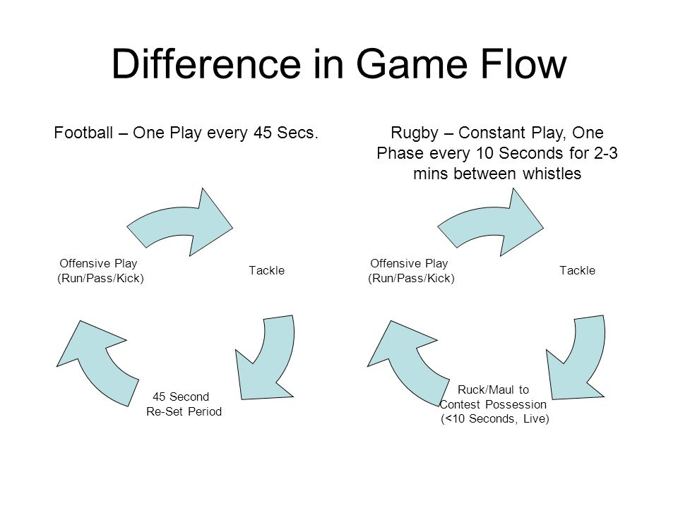 Difference in Game Flow Tackle 45 Second Re-Set Period Offensive Play (Run/Pass/Kick) Tackle Ruck/Maul to Contest Possession (<10 Seconds, Live) Offensive Play (Run/Pass/Kick) Football – One Play every 45 Secs.Rugby – Constant Play, One Phase every 10 Seconds for 2-3 mins between whistles