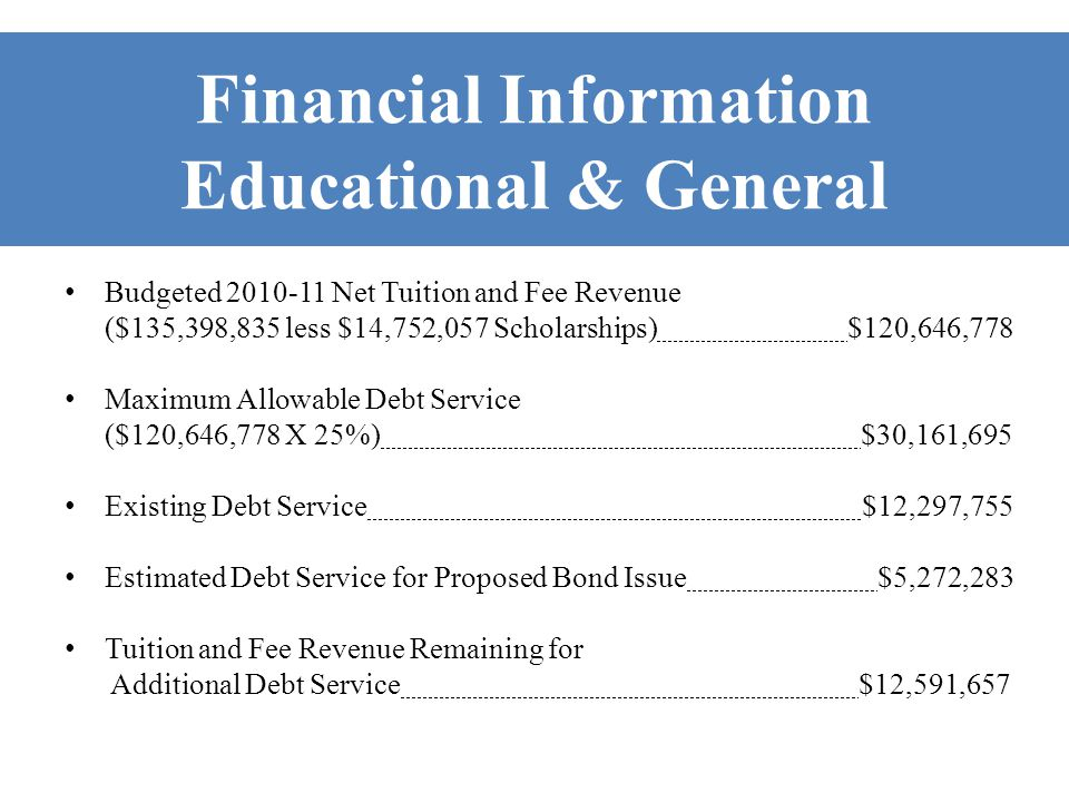 Financial Information Educational & General Budgeted 2010-11 Net Tuition and Fee Revenue ($135,398,835 less $14,752,057 Scholarships) $120,646,778 Maximum Allowable Debt Service ($120,646,778 X 25%) $30,161,695 Existing Debt Service $12,297,755 Estimated Debt Service for Proposed Bond Issue $5,272,283 Tuition and Fee Revenue Remaining for Additional Debt Service $12,591,657