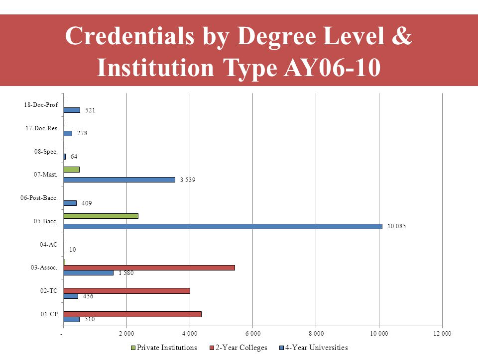 Credentials by Degree Level & Institution Type AY06-10