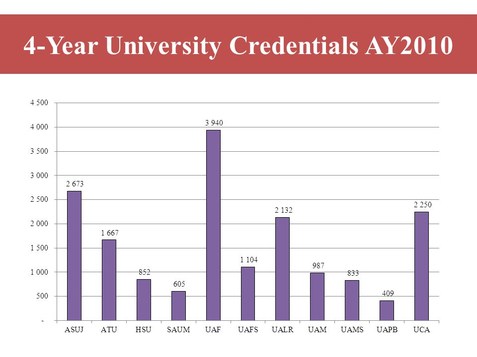 4-Year University Credentials AY2010