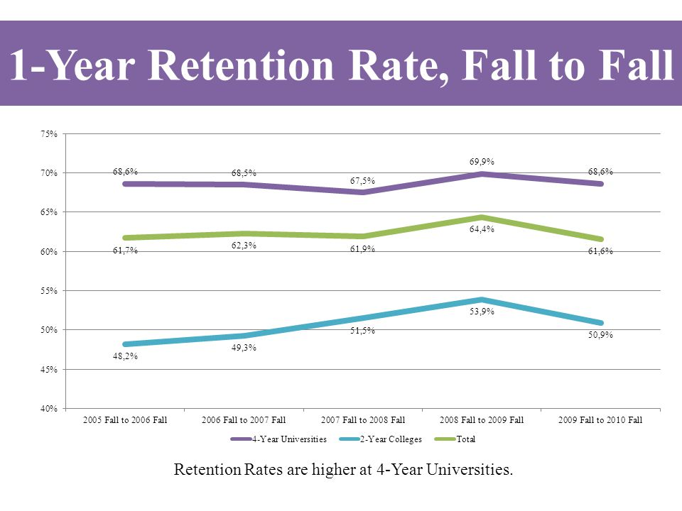 Retention Rates are higher at 4-Year Universities. 1-Year Retention Rate, Fall to Fall