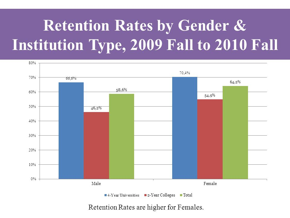 Retention Rates are higher for Females.
