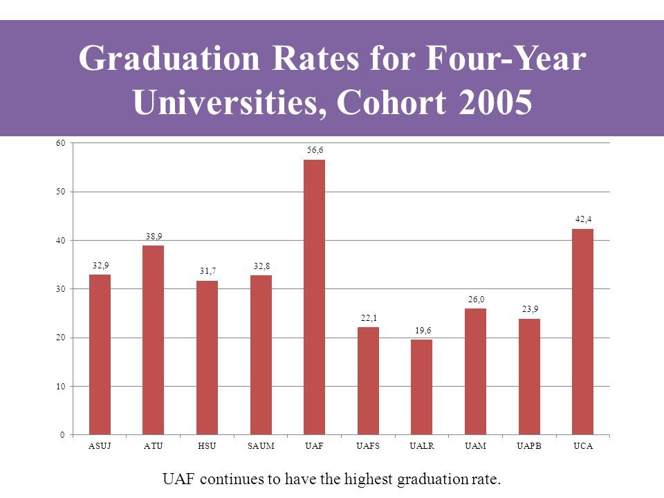 UAF continues to have the highest graduation rate. Graduation Rates for Four-Year Universities, Cohort 2005