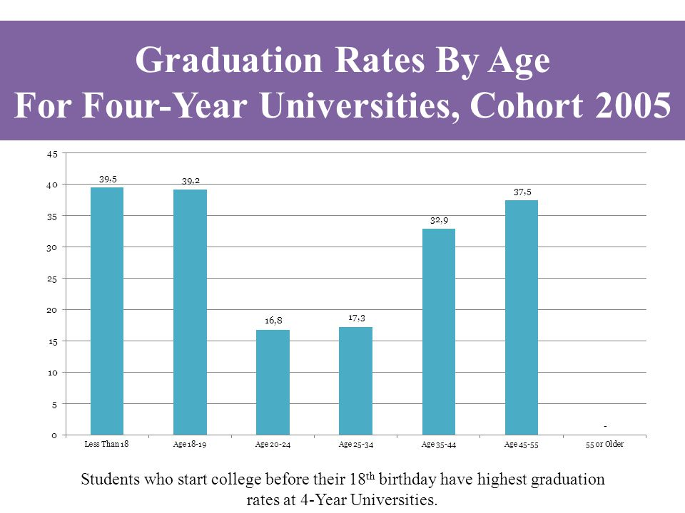 Students who start college before their 18 th birthday have highest graduation rates at 4-Year Universities. Graduation Rates By Age For Four-Year Uni