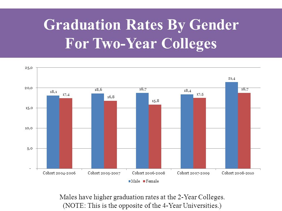 Males have higher graduation rates at the 2-Year Colleges. (NOTE: This is the opposite of the 4-Year Universities.) Graduation Rates By Gender For Two