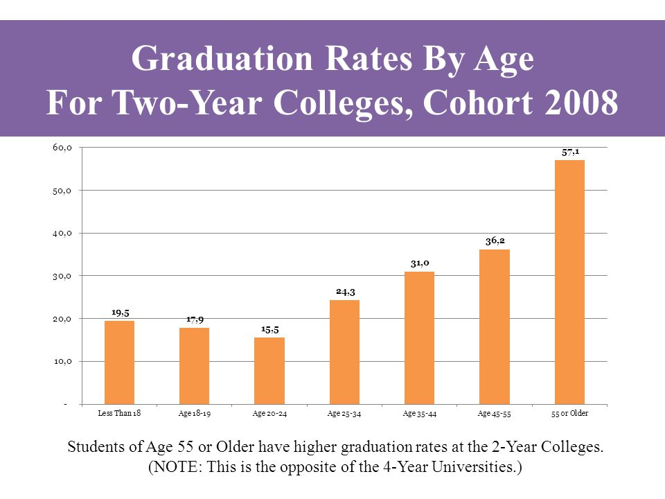 Students of Age 55 or Older have higher graduation rates at the 2-Year Colleges. (NOTE: This is the opposite of the 4-Year Universities.) Graduation R