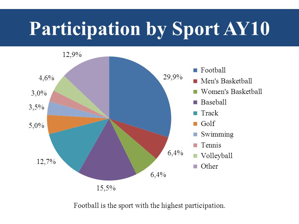 Football is the sport with the highest participation. Participation by Sport AY10