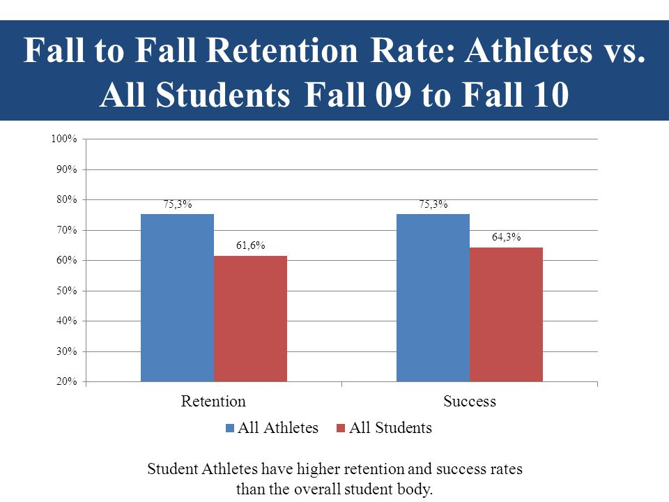 Student Athletes have higher retention and success rates than the overall student body.