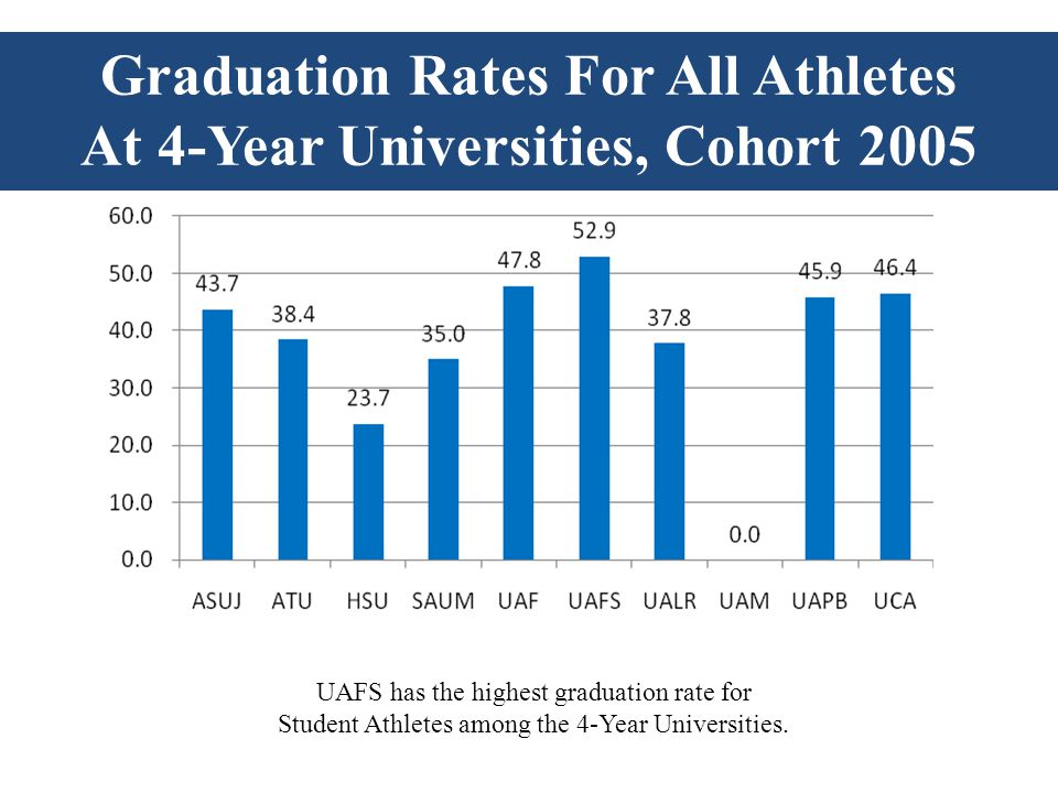 UAFS has the highest graduation rate for Student Athletes among the 4-Year Universities. Graduation Rates For All Athletes At 4-Year Universities, Coh