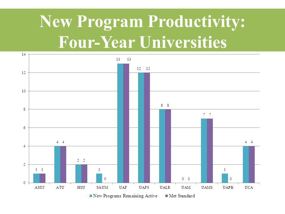 New Program Productivity: Four-Year Universities