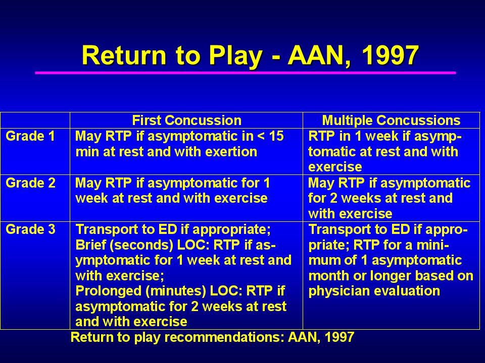 Return to Play - AAN, 1997