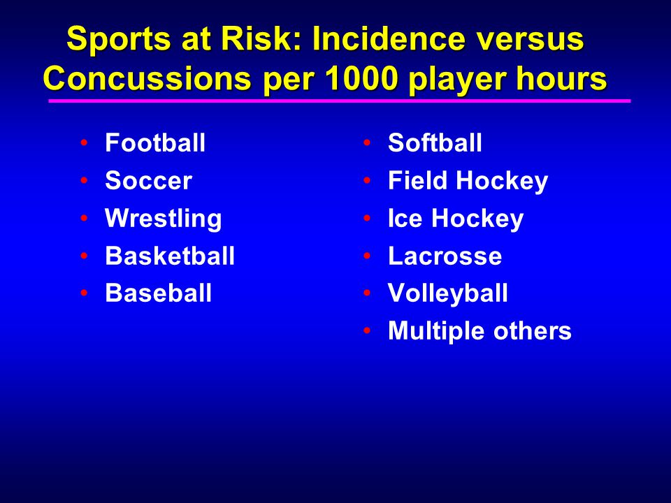 Sports at Risk: Incidence versus Concussions per 1000 player hours Football Soccer Wrestling Basketball Baseball Softball Field Hockey Ice Hockey Lacr