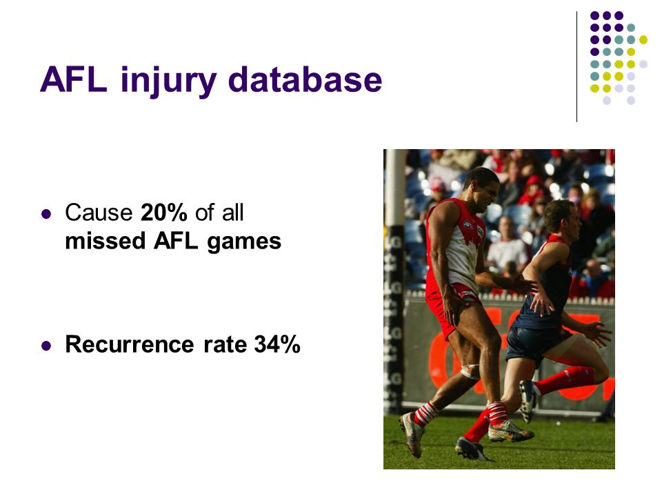 AFL injury database Cause 20% of all missed AFL games Recurrence rate 34%