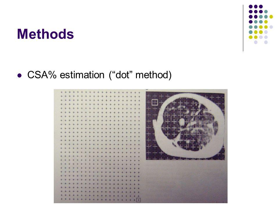 Methods CSA% estimation (dot method)