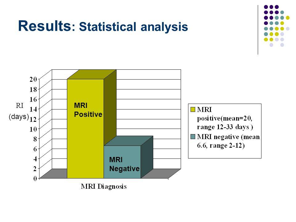 Results : Statistical analysis RI (days) MRI Positive MRI Negative