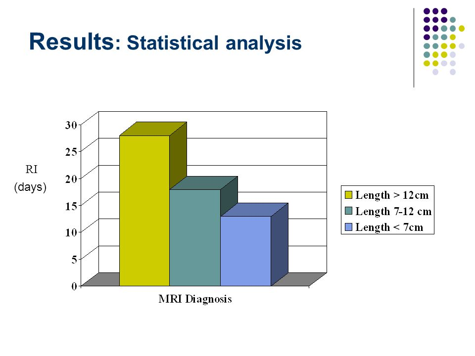 Results : Statistical analysis RI (days)